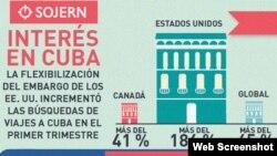 Incremento de las búsquedas de viajes a Cuba.