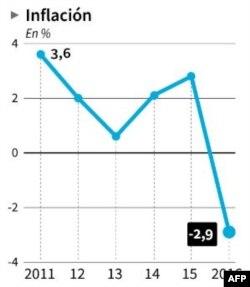 Gráfica sobre Inflación en Cuba