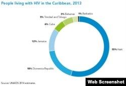 Personas viviendo con infección de VIH en el Caribe.