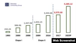 Evolución de los envíos de remesas a Cuba, 2000-2025P. (THCG)