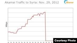 Informe de Akamai sobre actividades de Internet en Siria