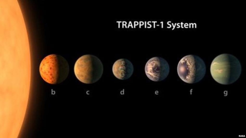 El sistema solar de TRAPPITS-1.
