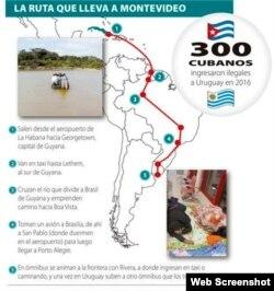 Gráfico sobre una de las rutas que siguen los cubanos para llegar a Uruguay.