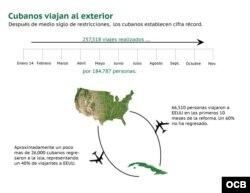 Datos de viajes de cubanos a EEUU