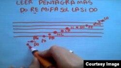 Los ritmos en dos y tres compases están presentes en América, Europa, Africa y otras regiones.