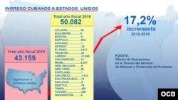 Gráfica con cifras de la migración de cubanos a EEUU en año fiscal 2016.