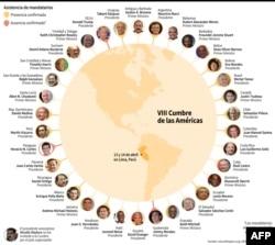 Gráfico de asistencia de mandatarios a la VIII Cumbre de las Américas de Lima, Perú.