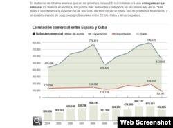 Parte de la información que aporta Cinco Días sobre la balanza comercial entre España y Cuba.