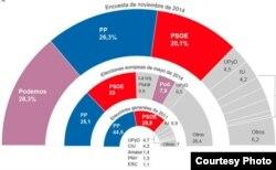 Distribución posible del Congreso español si las elecciones ocurrieran en noviembre del 2014.