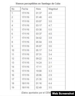 Actividad sísmica según el CNES