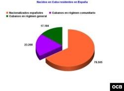 En España hay casi 120.000 cubanos, aunque la gran mayoría se ha nacionalizado y no son considerados extranjeros.
