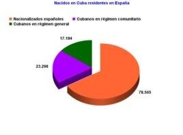 En España hay casi 120.000 cubanos, aunque unos la gran mayoría se han nacionalizado y no son considerados extranjeros.