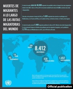 Las muertes de migrantes del 2014 a 2016 por regiones.