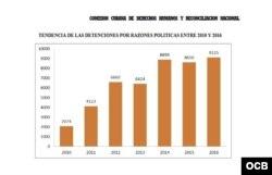 Tendencias de las detenciones por razones políticas entre 2010 y 2016.