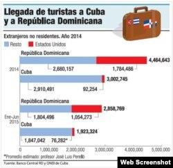 """Turistas que reciben Dominicana y Cuba. Cuadro comparativo: """"El Dinero""""."""