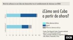 Cuba democrática