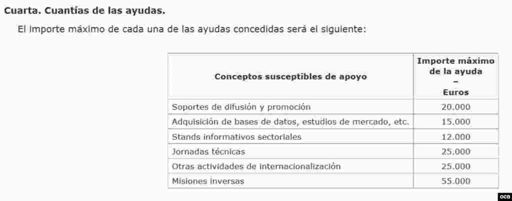 Ministerio de Economía y Competitividad (cuantía)