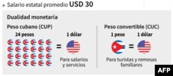 Gráfica sobre sistema cambiario en Cuba