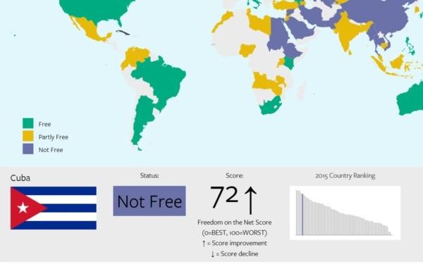 Freedom House: En 2015 Cuba ha seguido entre los cinco peores países sin libertad de internet.
