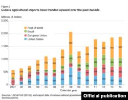 Importaciones cubanas de alimentos de 2001-2014