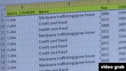 Fraude al Medicare, a las tarjetas de crédito y tráfico de drogas son delitos comunes del hampa cubana de EEUU.
