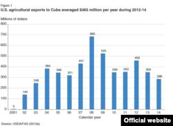 Exportaciones de EEUU a Cuba 2001-2014