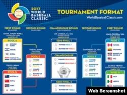 Campeonato Mundial de Béisbol 2017.