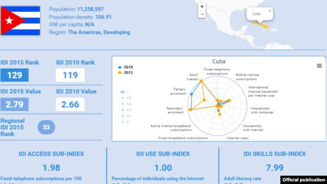 La gráfica de Cuba correspondiente al informe de la UIT.