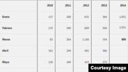 Reporte de CCDHRN, marzo - 2014