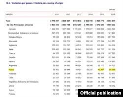 Turismo ruso a Cuba. (Oficina Nacional de Estadísticas e Información)