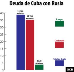 Deuda de Cuba con Rusia