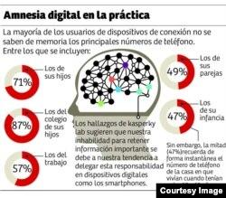El estudio encontró evidencia de amnesia digital por igual en hombres y mujeres.