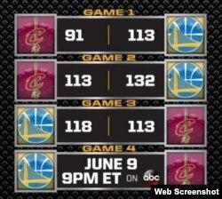 Warriors 3, Cavaliers 0